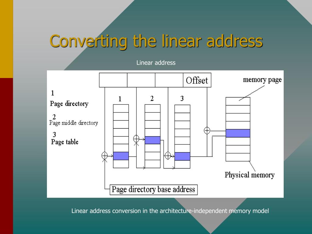Converting the linear address