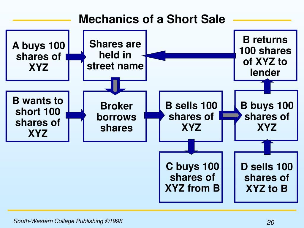 B returns 100 shares of XYZ to lender