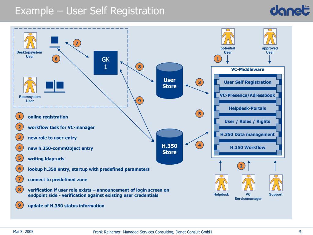 Example – User Self Registration
