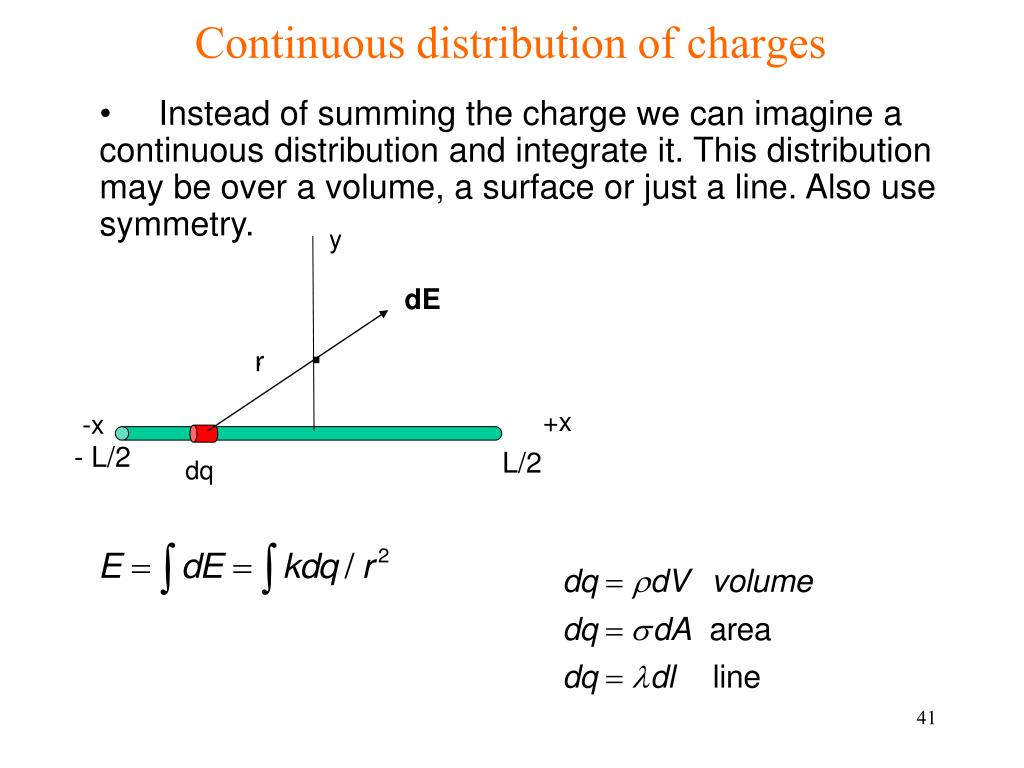 Continuous distribution of charges