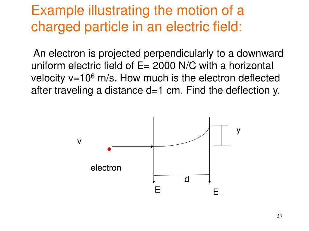 Example illustrating the motion of a charged particle in an electric field: