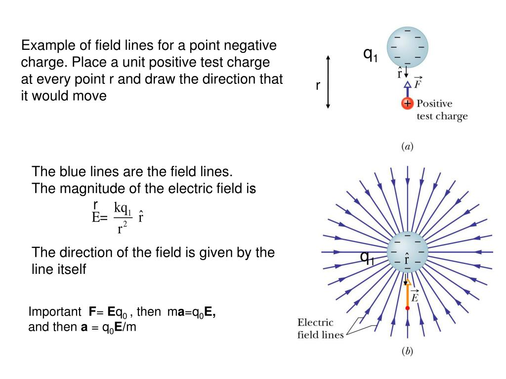 Example of field lines for a point negative charge. Place a unit positive test charge at every point r and draw the direction that it would move