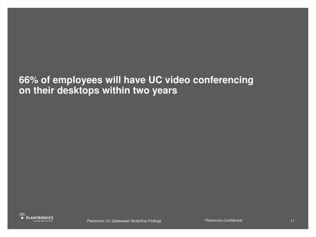 66% of employees will have UC video conferencing