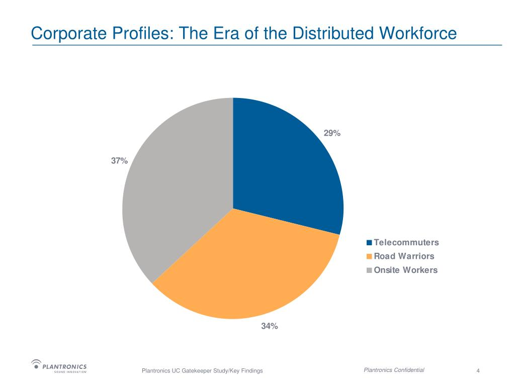 Corporate Profiles: The Era of the Distributed Workforce