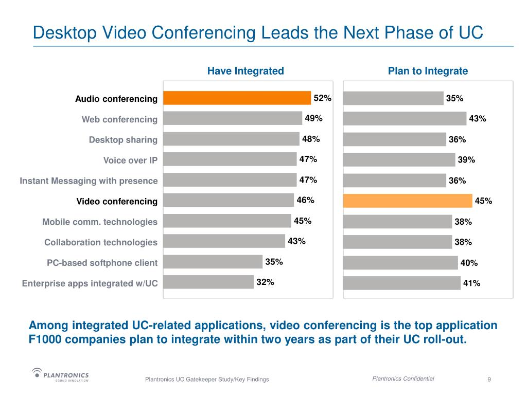 Desktop Video Conferencing Leads the Next Phase of UC