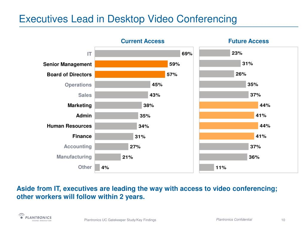 Executives Lead in Desktop Video Conferencing