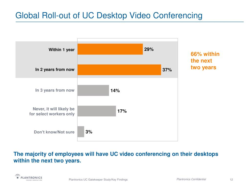 Global Roll-out of UC Desktop Video Conferencing