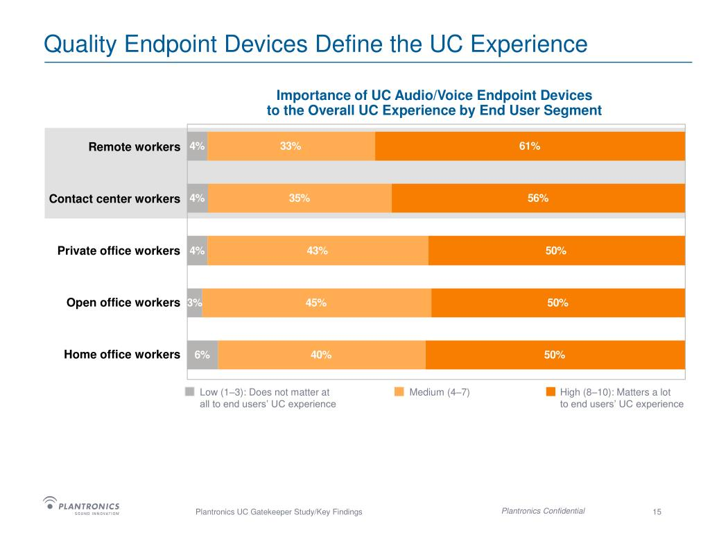 Quality Endpoint Devices Define the UC Experience