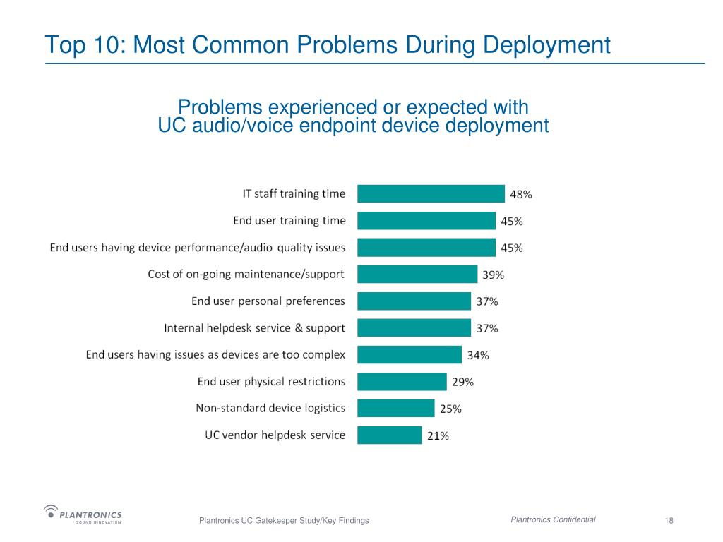 Top 10: Most Common Problems During Deployment