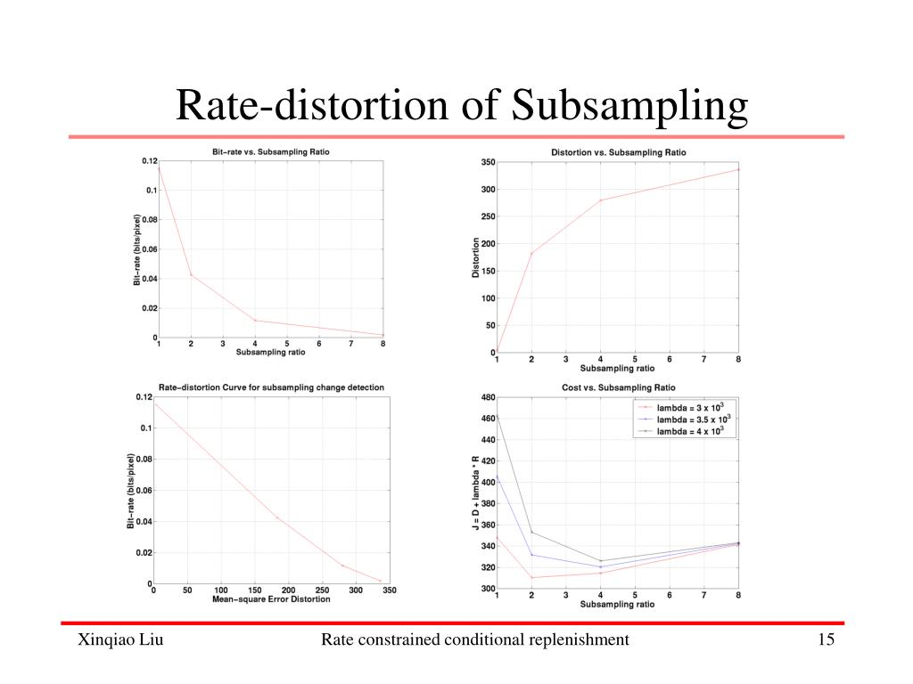 Rate-distortion of Subsampling