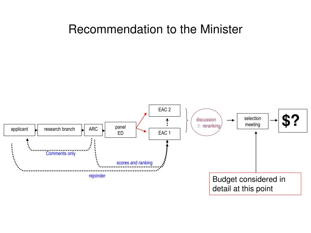 Recommendation to the Minister