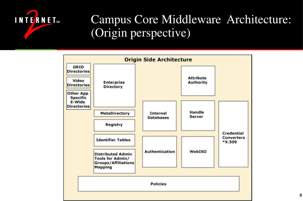 Campus Core Middleware  Architecture: