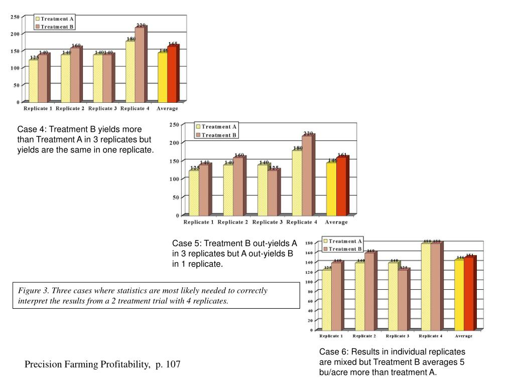 Case 4: Treatment B yields more than Treatment A in 3 replicates but yields are the same in one replicate.