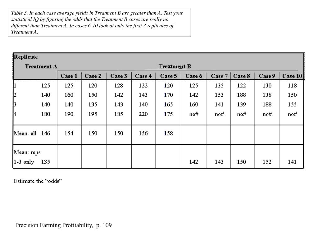 Table 3. In each case average yields in Treatment B are greater than A. Test your statistical IQ by figuring the odds that the Treatment B cases are really no different than Treatment A. In cases 6-10 look at only the first 3 replicates of Treatment A.