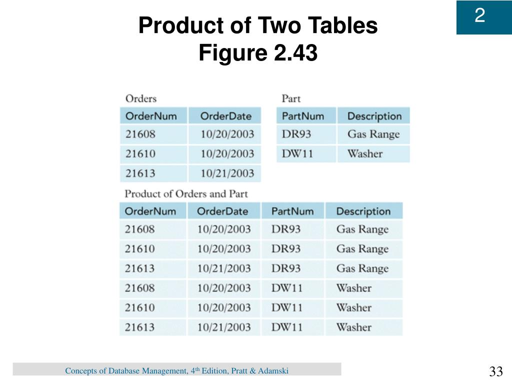 Product of Two Tables