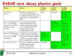 babar rare decay physics goals