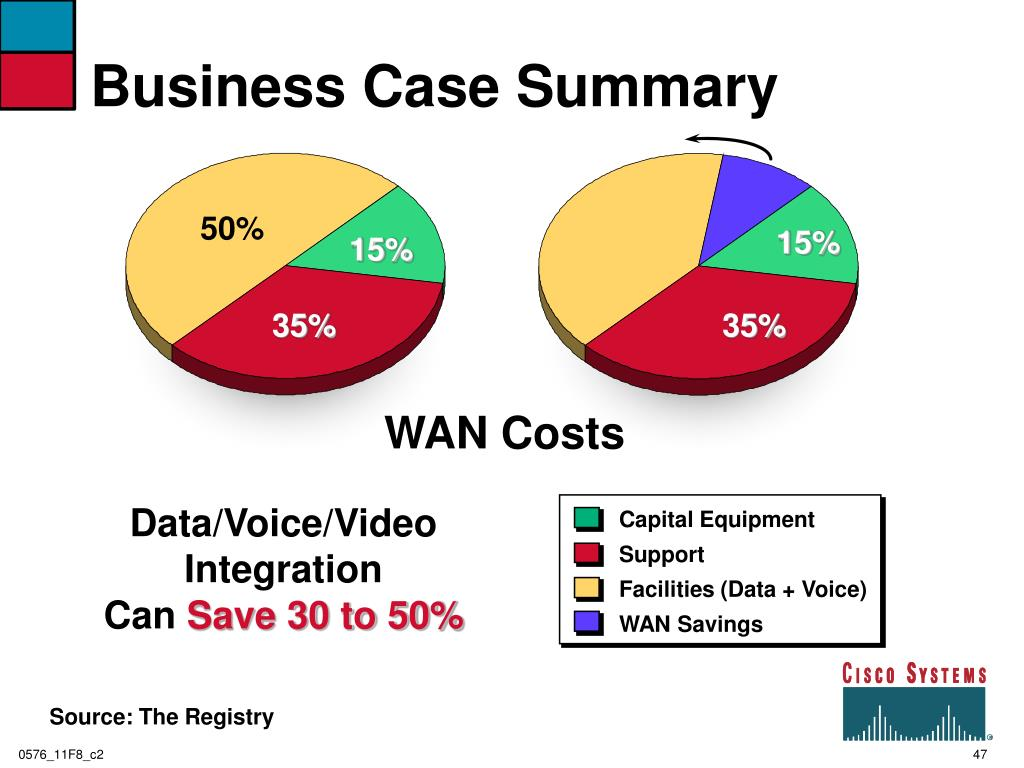 Business Case Summary