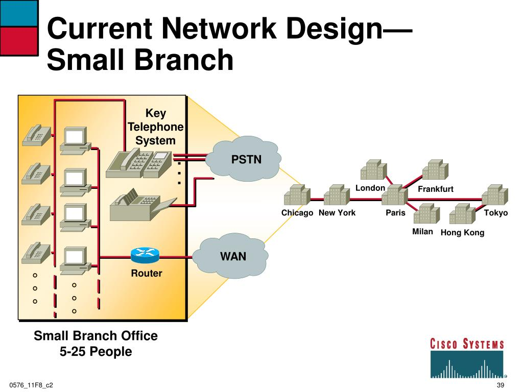 Current Network Design—