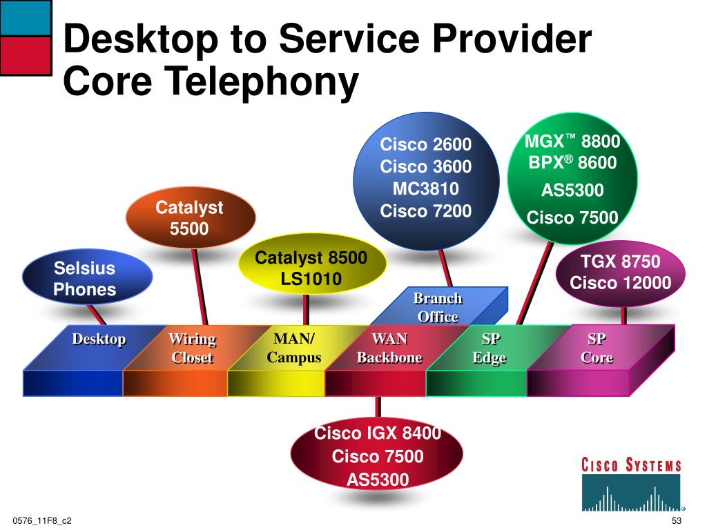 Desktop to Service Provider Core Telephony