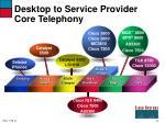 desktop to service provider core telephony