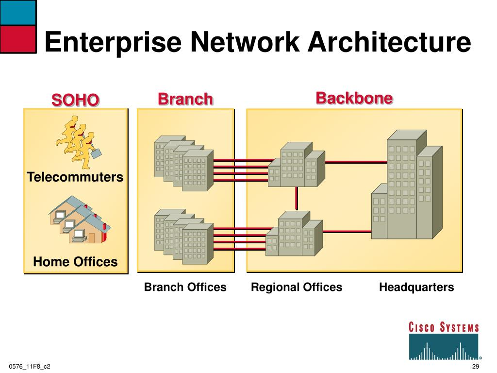 Enterprise Network Architecture