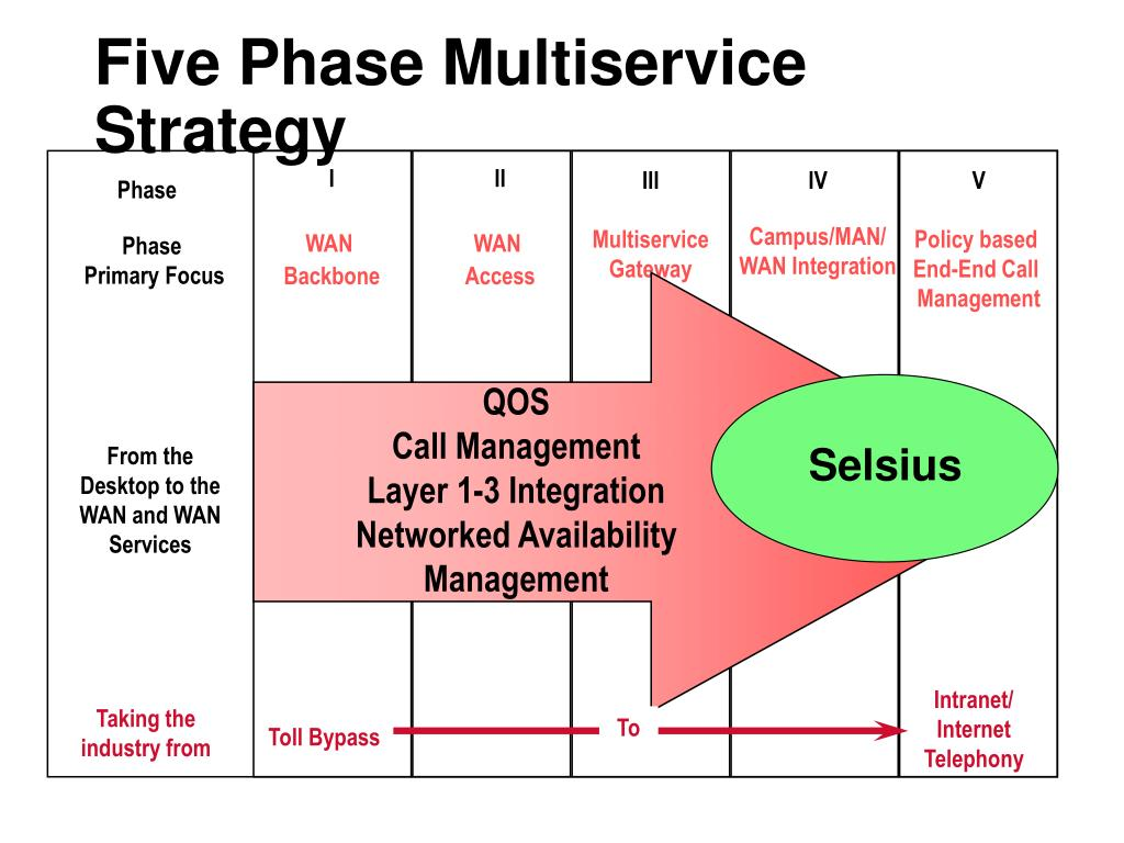 Five Phase Multiservice Strategy