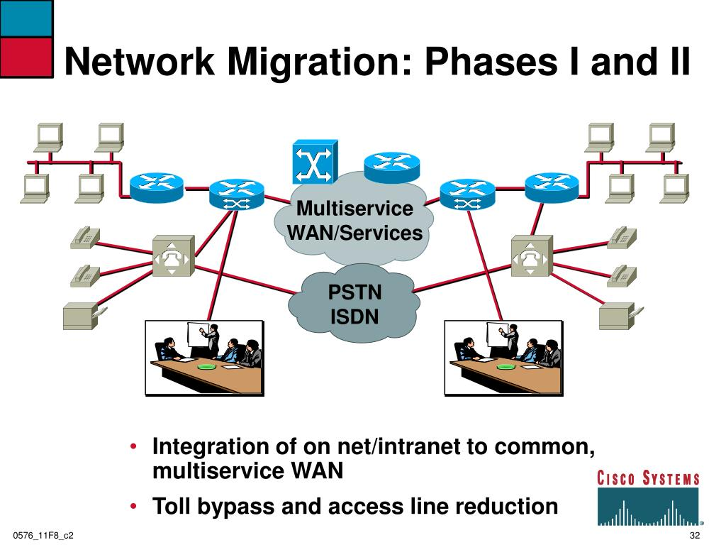 Network Migration: Phases I and II