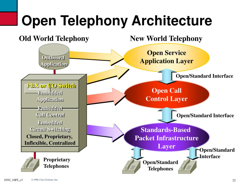 Open Telephony Architecture