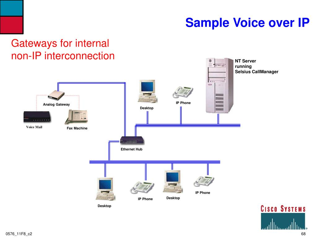 Sample Voice over IP