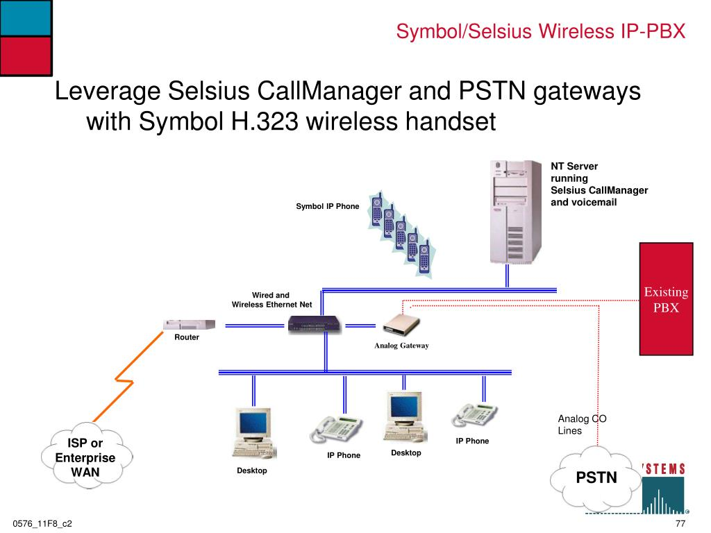 Symbol/Selsius Wireless IP-PBX