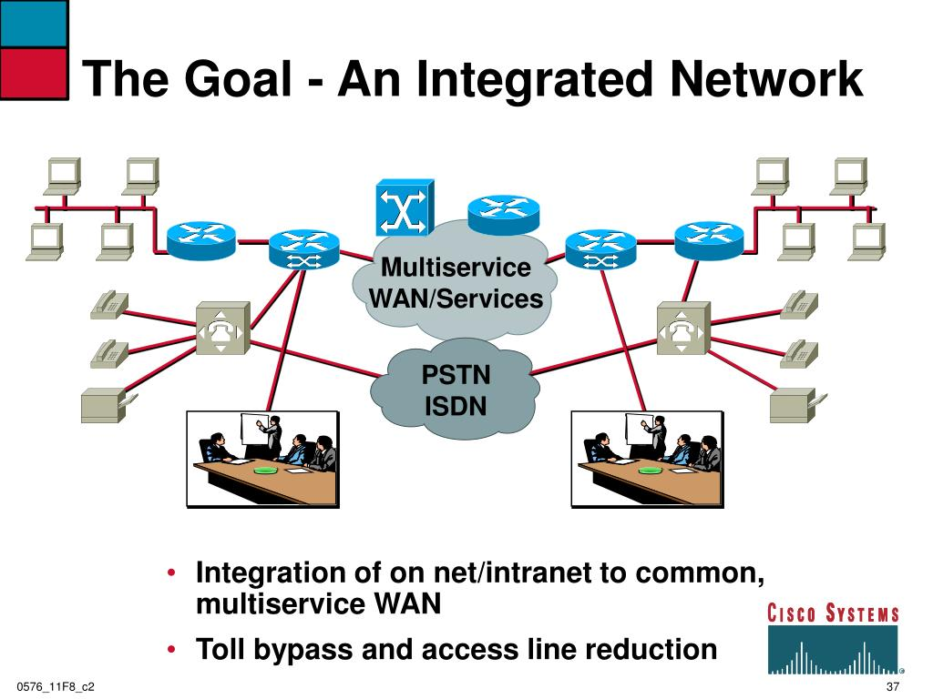 The Goal - An Integrated Network