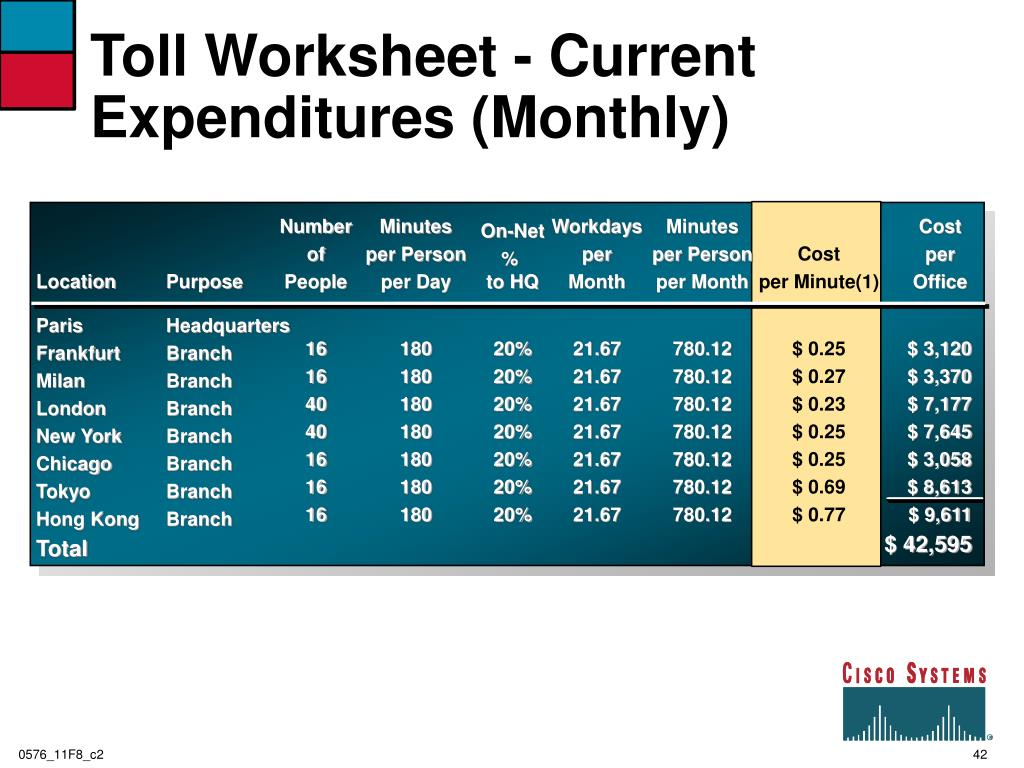 Toll Worksheet - Current Expenditures (Monthly)
