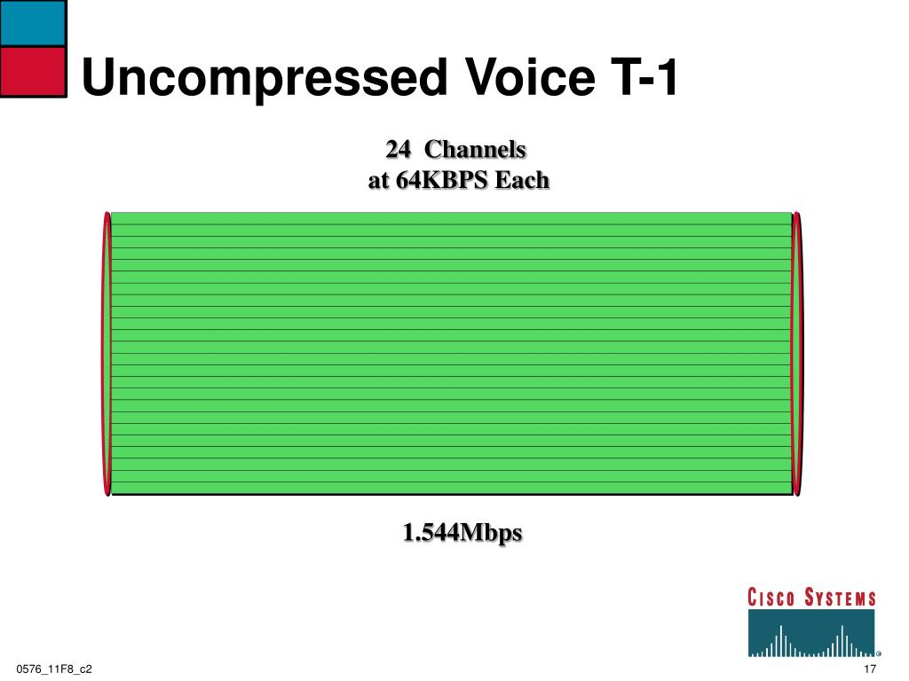 Uncompressed Voice T-1