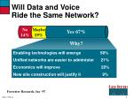 will data and voice ride the same network