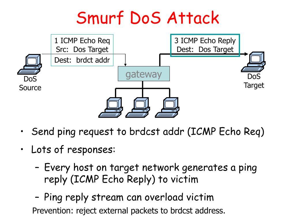Smurf DoS Attack