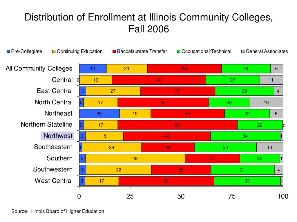 Distribution of Enrollment at Illinois Community Colleges,
