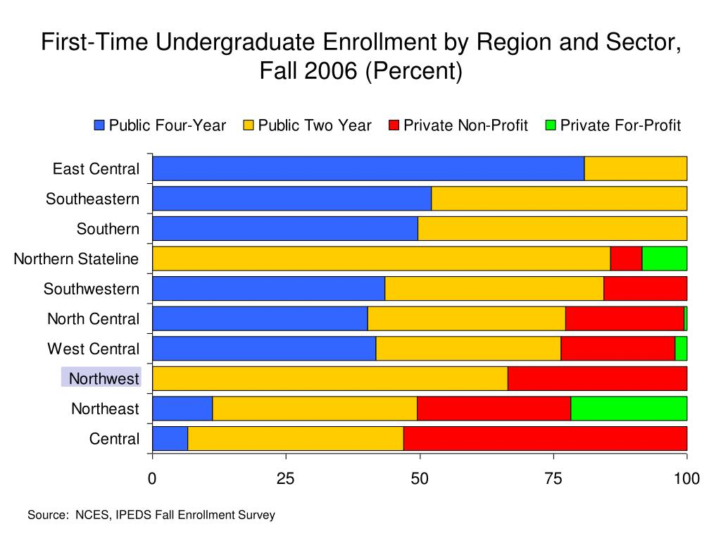 First-Time Undergraduate Enrollment by Region and Sector, Fall 2006 (Percent)