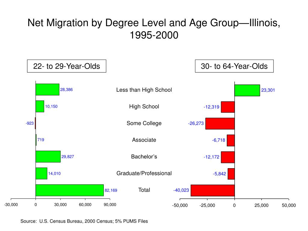 Net Migration by Degree Level and Age Group—Illinois, 1995-2000