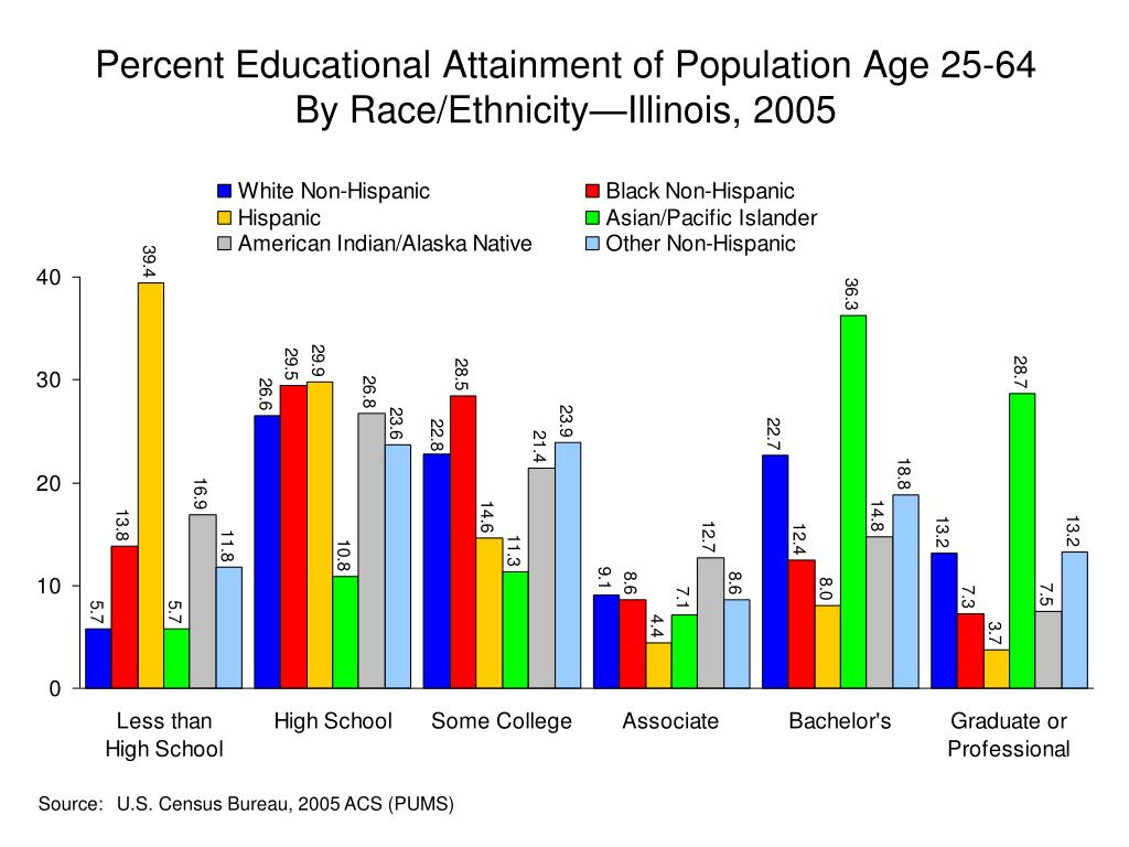Percent Educational Attainment of Population Age 25-64