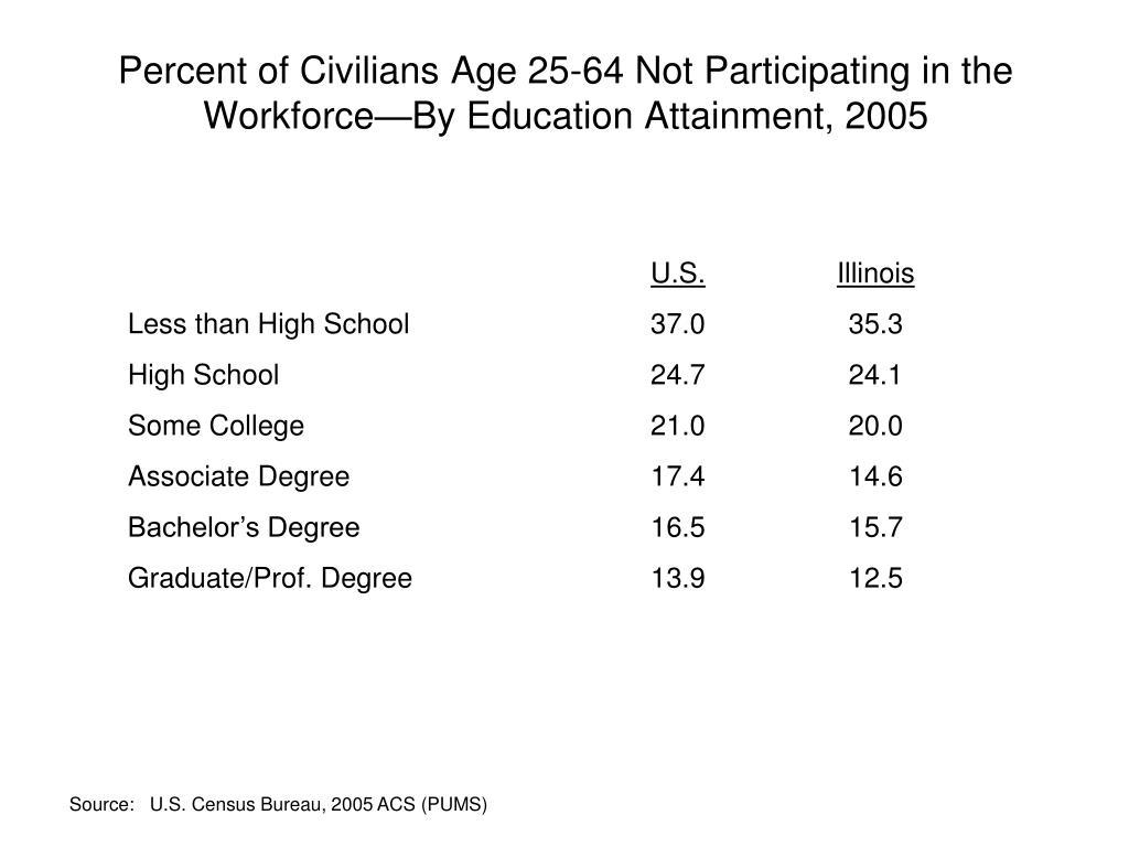 Percent of Civilians Age 25-64 Not Participating in the Workforce—By Education Attainment, 2005