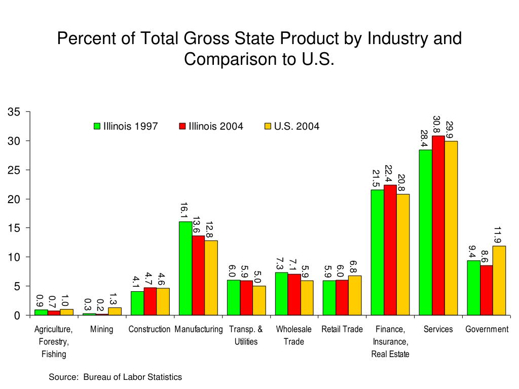 Percent of Total Gross State Product by Industry and Comparison to U.S.