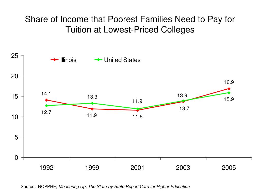 Share of Income that Poorest Families Need to Pay for Tuition at Lowest-Priced Colleges