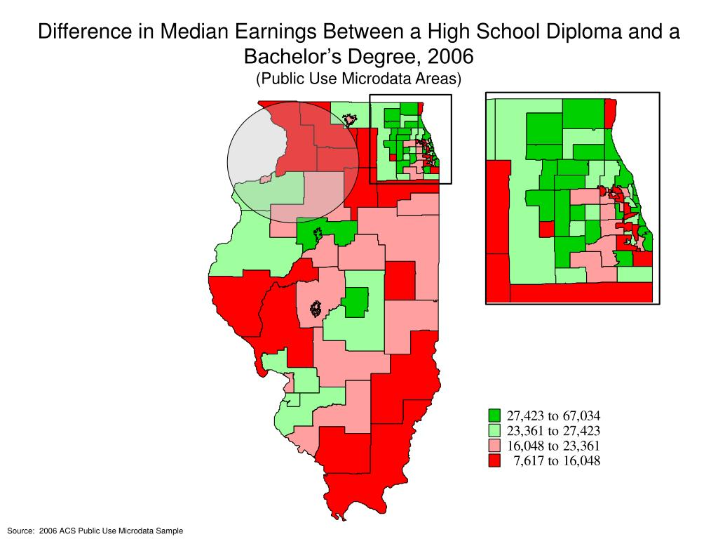 Difference in Median Earnings Between a High School Diploma and a Bachelor's Degree, 2006