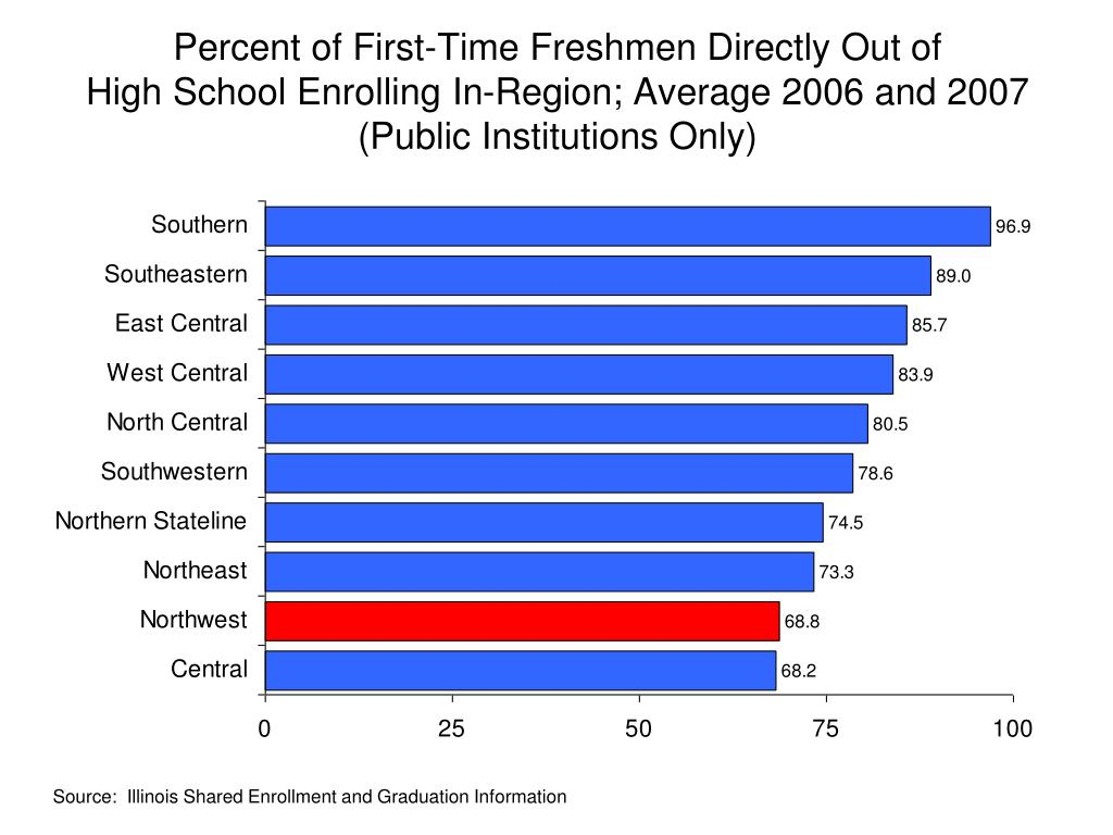 Percent of First-Time Freshmen Directly Out of