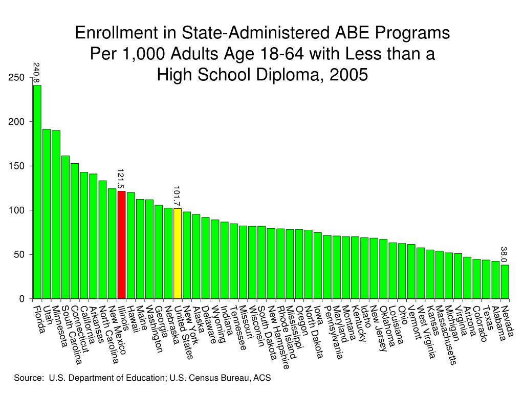 Enrollment in State-Administered ABE Programs Per 1,000 Adults Age 18-64 with Less than a