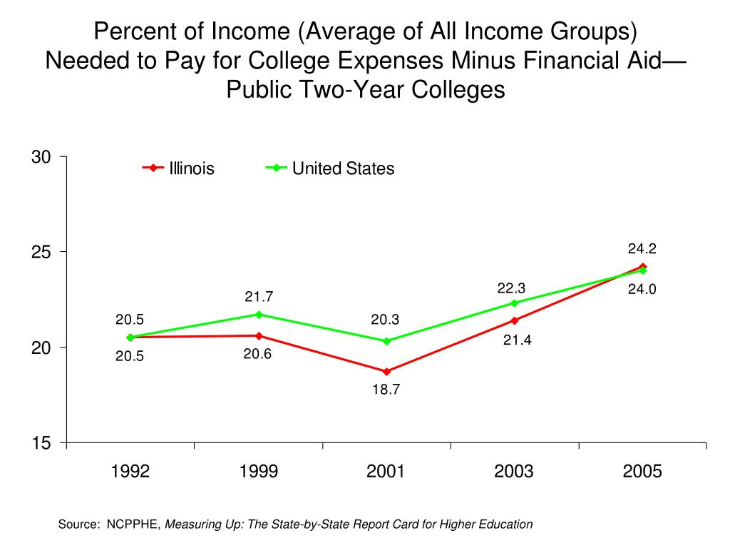 Percent of Income (Average of All Income Groups)