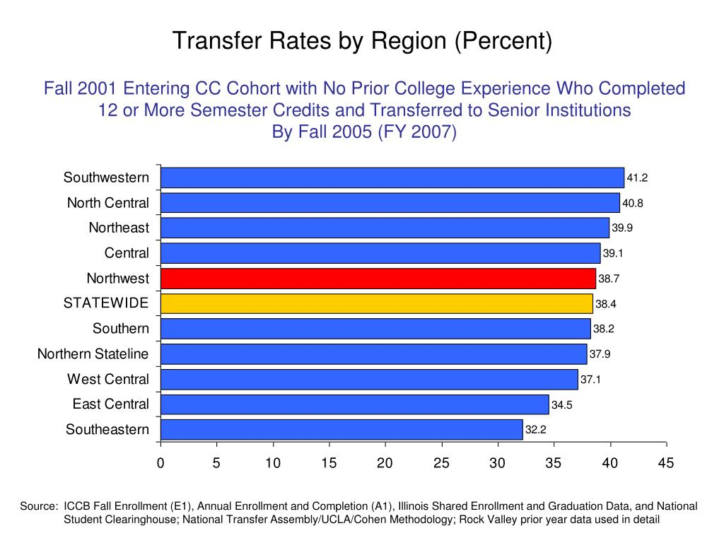 Transfer Rates by Region (Percent)