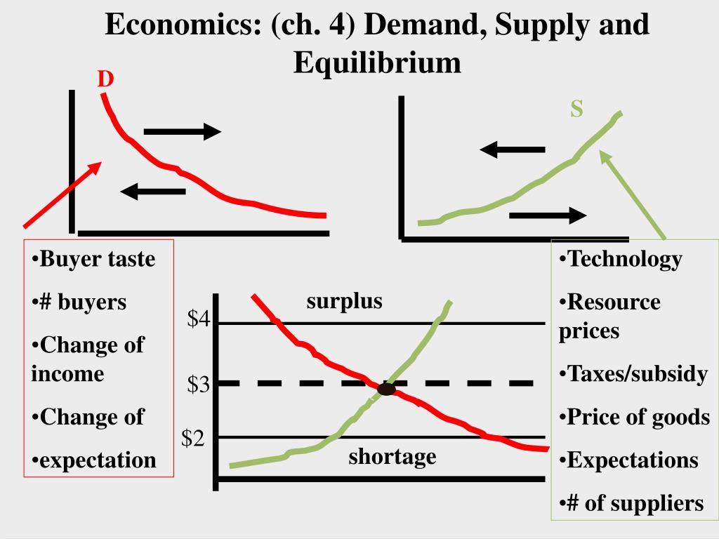 Economics: (ch. 4) Demand, Supply and Equilibrium