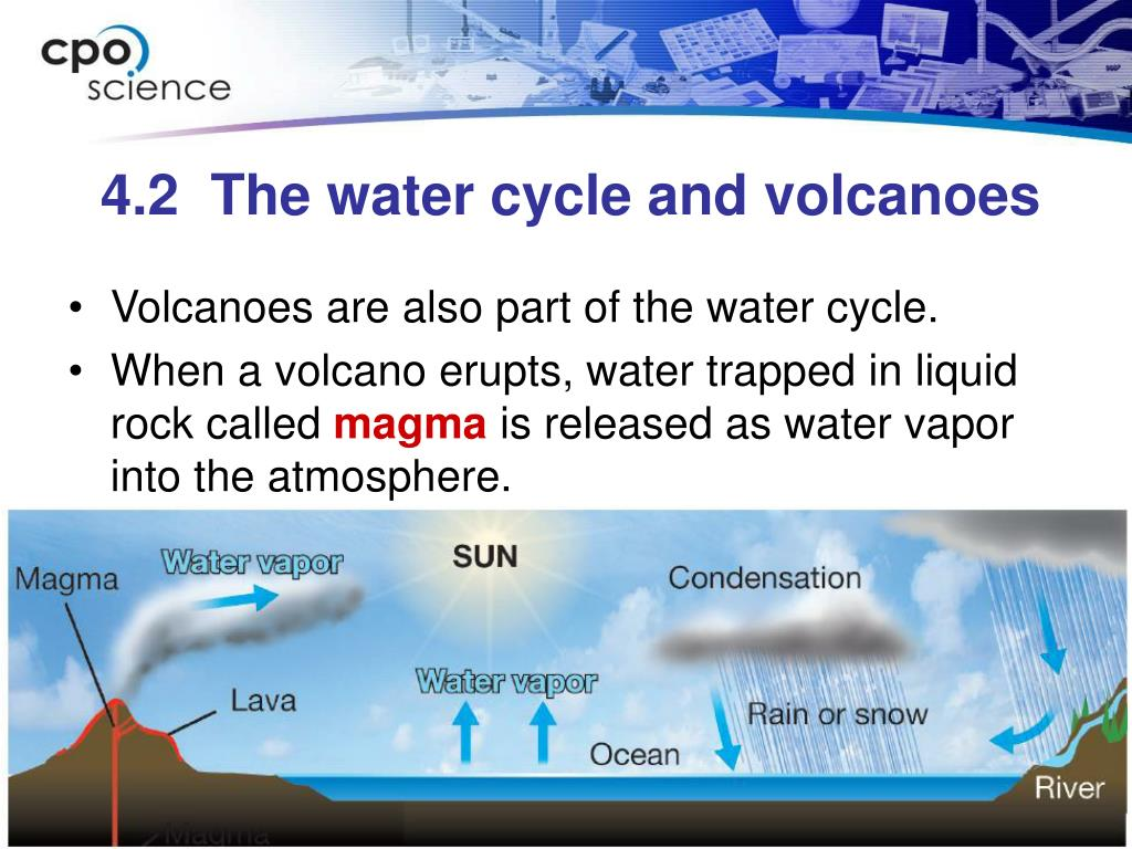 Volcanoes are also part of the water cycle.