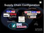 supply chain configuration